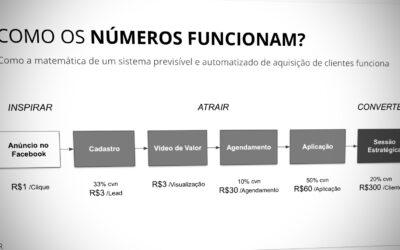 Você entende a Matemática por trás de Campanhas de Marketing?